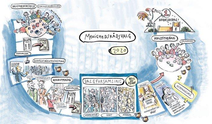 Ilustration af meninghedsrådsvalg
